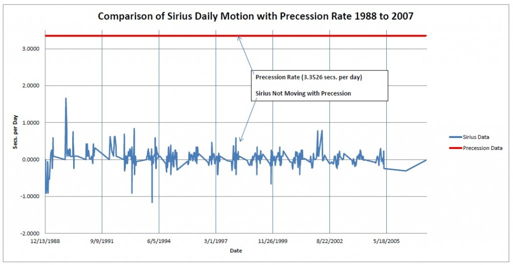 Sirius Transit Data - 1988 to 2007 - Comparison to Precession