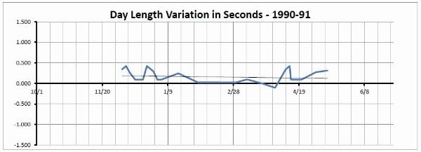 Sirius Transit Data - 1990 to 1991