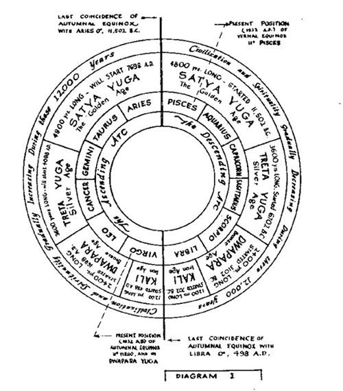 Prattdiagram