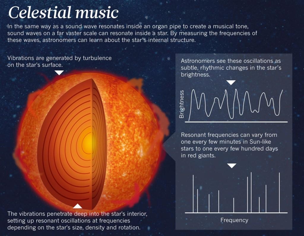 celestial-music